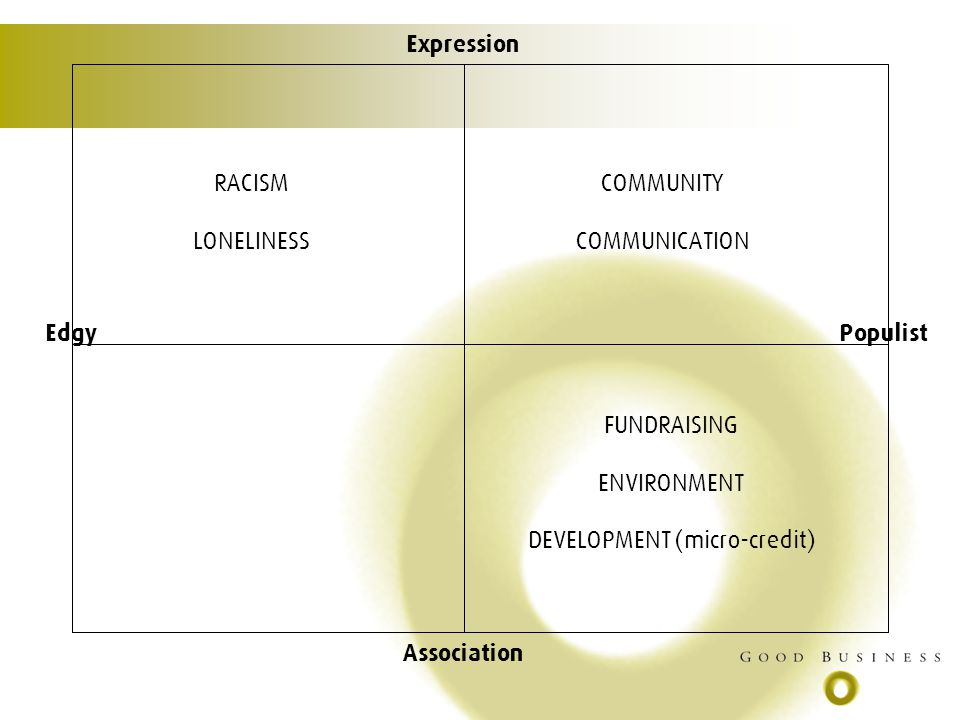 Expression Association EdgyPopulist RACISM LONELINESS COMMUNITY COMMUNICATION FUNDRAISING ENVIRONMENT DEVELOPMENT (micro-credit)