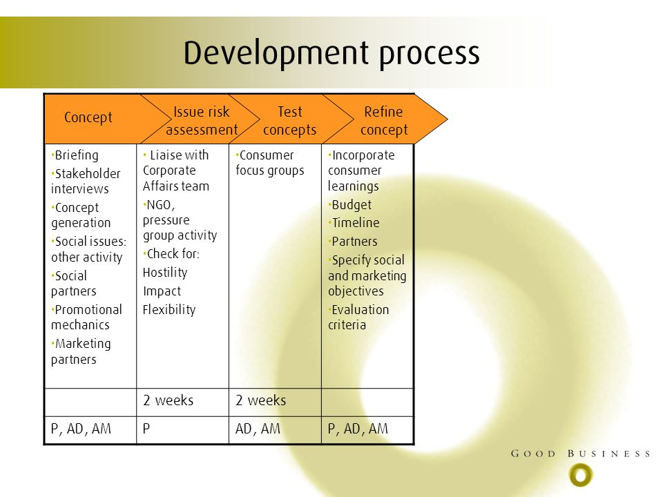 Development process Briefing Stakeholder interviews Concept generation Social issues: other activity Social partners Promotional mechanics Marketing partners Liaise with Corporate Affairs team NGO, pressure group activity Check for: Hostility Impact Flexibility Consumer focus groups Incorporate consumer learnings Budget Timeline Partners Specify social and marketing objectives Evaluation criteria 2 weeks P, AD, AMPAD, AMP, AD, AM Concept Issue risk assessment Test concepts Refine concept