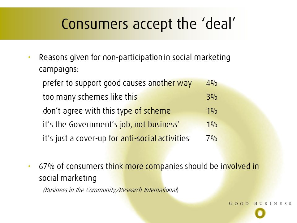 Consumers accept the deal Reasons given for non-participation in social marketing campaigns: prefer to support good causes another way4% too many schemes like this3% dont agree with this type of scheme1% its the Governments job, not business1% its just a cover-up for anti-social activities7% 67% of consumers think more companies should be involved in social marketing (Business in the Community/Research International)