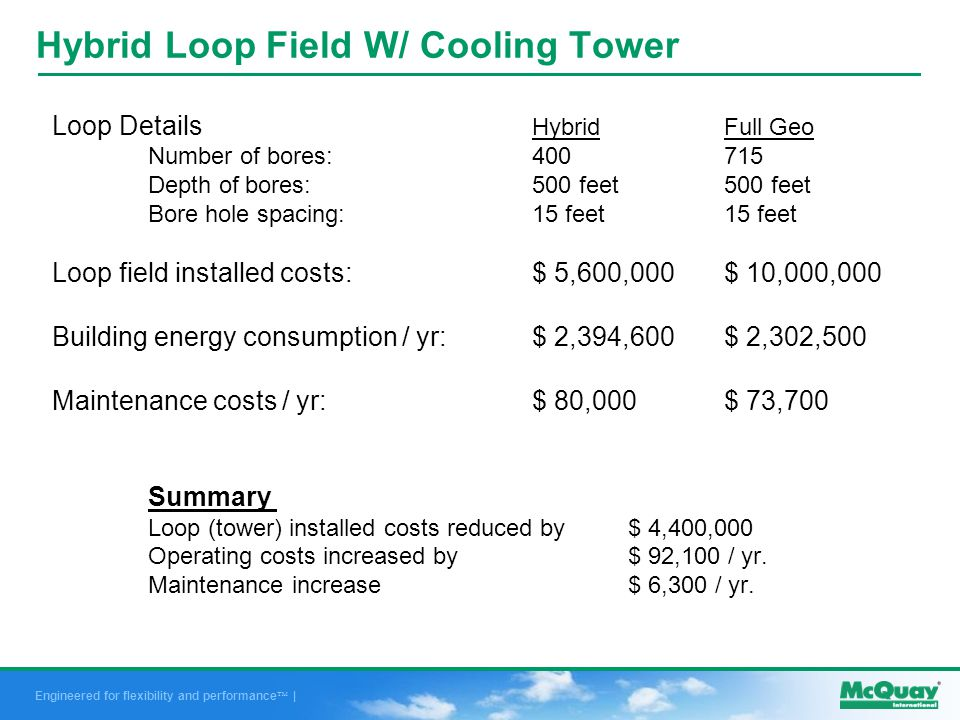 Engineered for flexibility and performance | Hybrid Loop Field W/ Cooling Tower Loop Details HybridFull Geo Number of bores:400715 Depth of bores:500 feet500 feet Bore hole spacing:15 feet15 feet Loop field installed costs:$ 5,600,000$ 10,000,000 Building energy consumption / yr:$ 2,394,600$ 2,302,500 Maintenance costs / yr:$ 80,000$ 73,700 Summary Loop (tower) installed costs reduced by $ 4,400,000 Operating costs increased by$ 92,100 / yr.