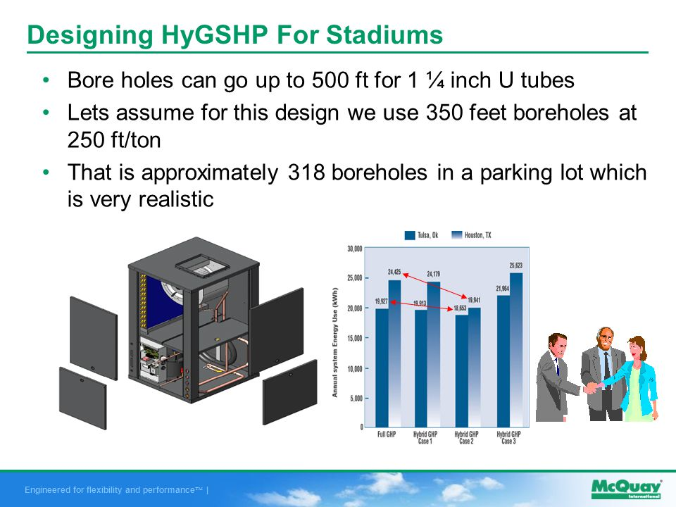 Engineered for flexibility and performance | Designing HyGSHP For Stadiums Bore holes can go up to 500 ft for 1 ¼ inch U tubes Lets assume for this design we use 350 feet boreholes at 250 ft/ton That is approximately 318 boreholes in a parking lot which is very realistic
