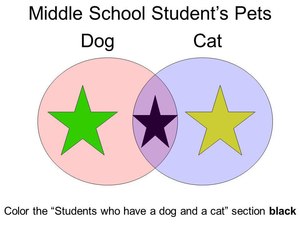 Middle School Students Pets DogCat Color the Students who have a dog and a cat section black