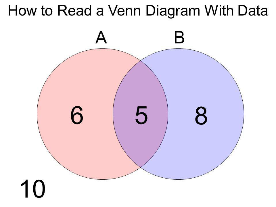 6 8 5 10 How to Read a Venn Diagram With Data AB