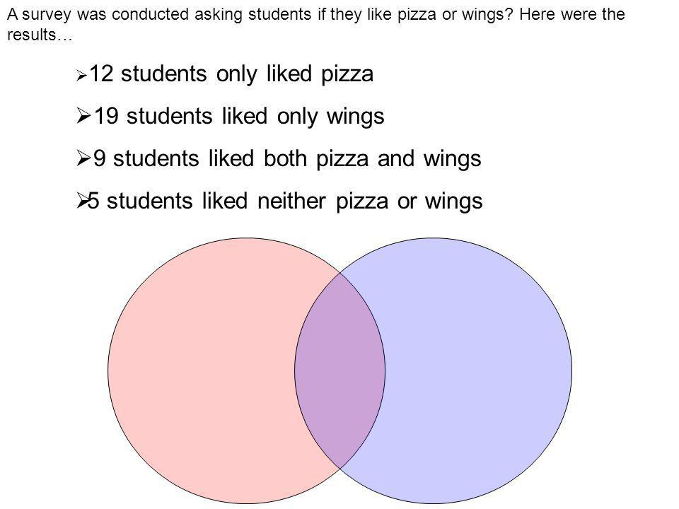 A survey was conducted asking students if they like pizza or wings.