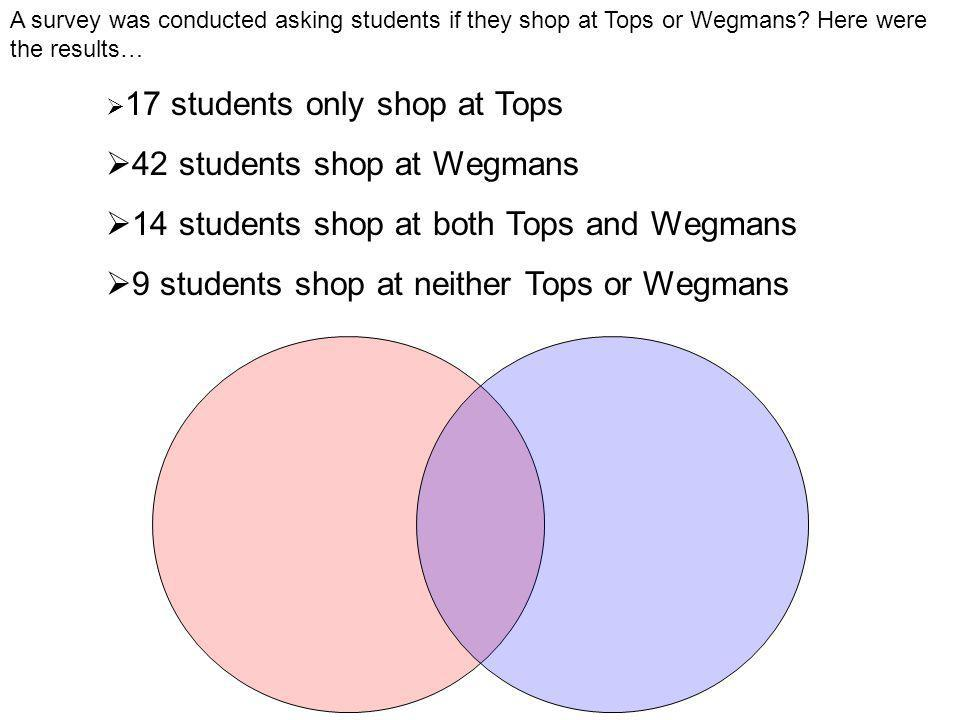 A survey was conducted asking students if they shop at Tops or Wegmans.