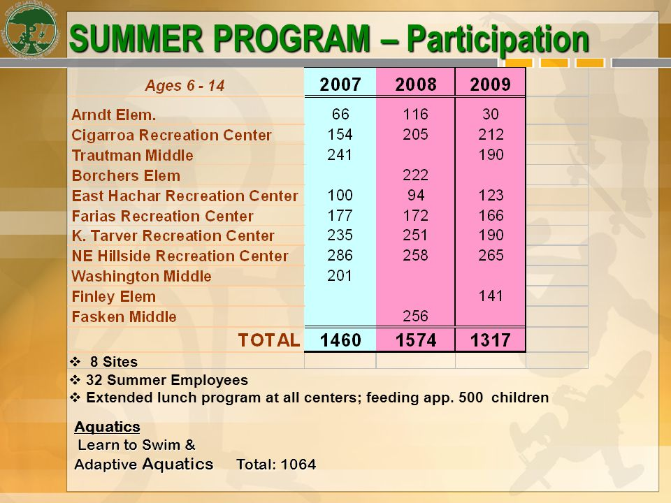 SUMMER PROGRAM – Participation 8 Sites 32 Summer Employees Extended lunch program at all centers; feeding app.
