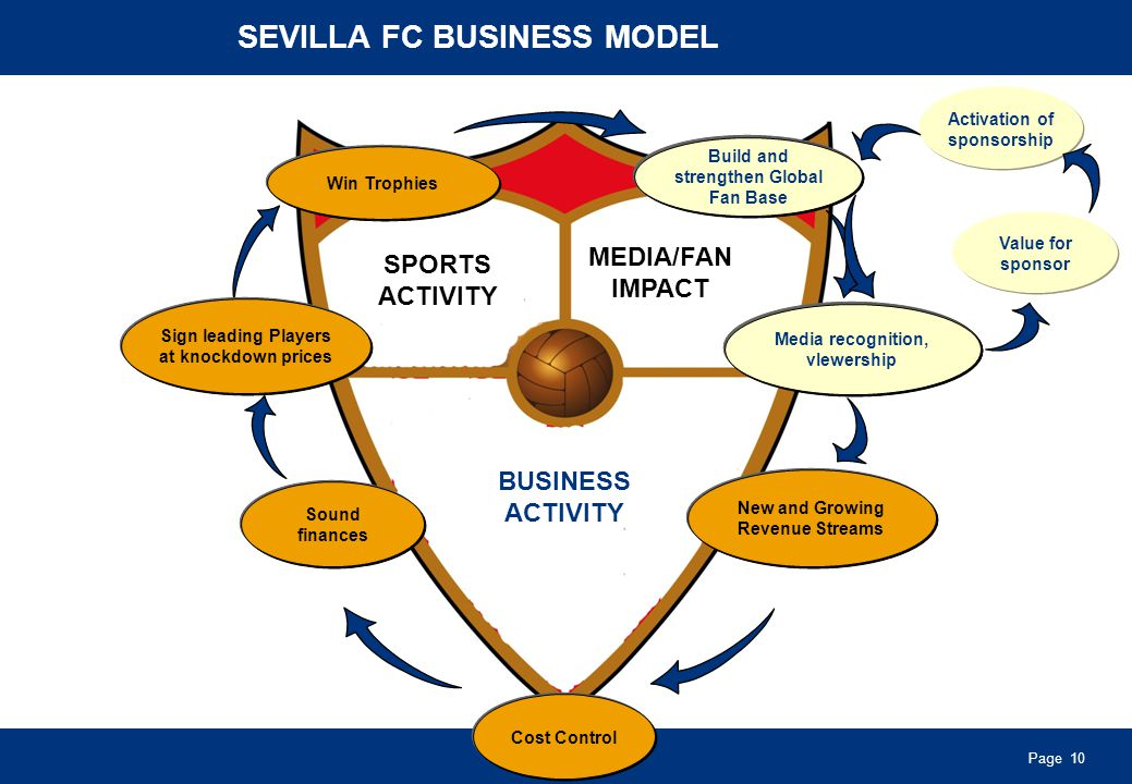 Page 10 SEVILLA FC BUSINESS MODEL SPORTS ACTIVITY MEDIA/FAN IMPACT BUSINESS ACTIVITY Win Trophies Cost Control Sound finances Sign leading Players at knockdown prices Build and strengthen a global fan base Recognition in the media, vIewership New and Growing Revenue Streams Value for sponsor Activation of sponsorship Build and strengthen Global Fan Base Media recognition, vIewership SPORTS ACTIVITY