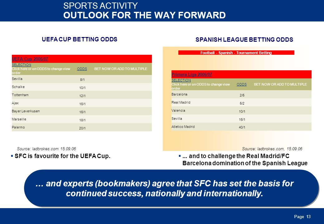 Page 13 SPORTS ACTIVITY OUTLOOK FOR THE WAY FORWARD Source: ladbrokes.com, 01.08.05 UEFA CUP BETTING ODDS SPANISH LEAGUE BETTING ODDS SFC is favourite for the UEFA Cup.