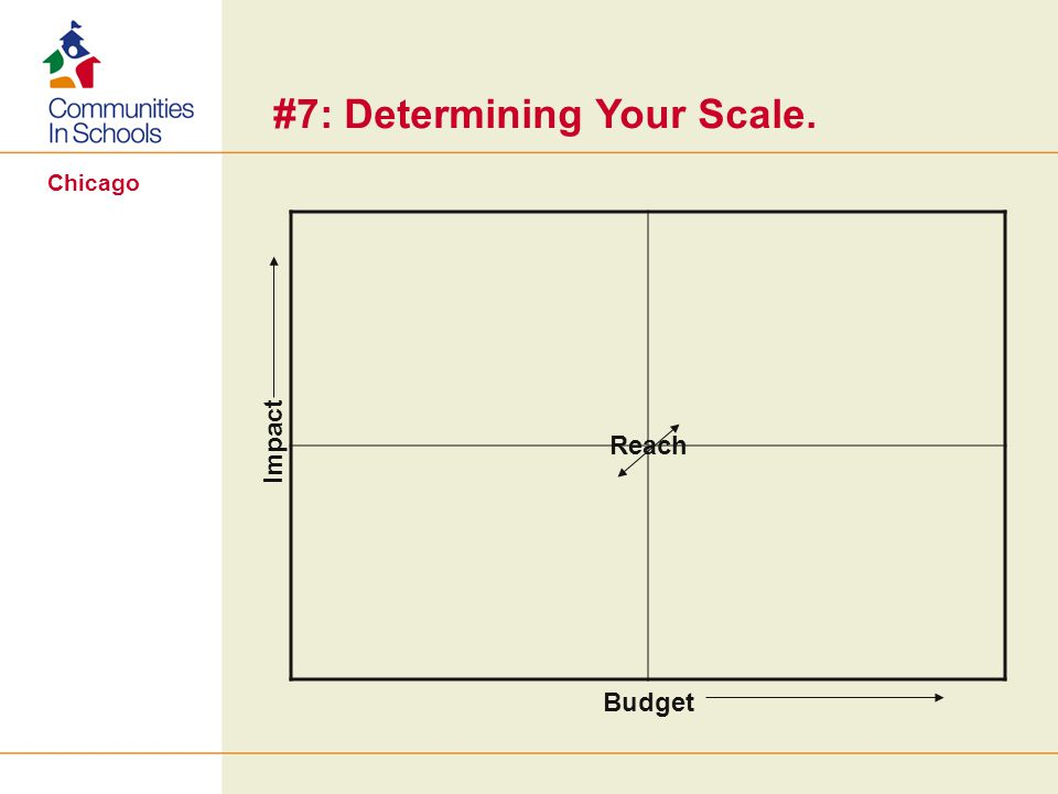 Chicago #7: Determining Your Scale. Budget Impact Reach
