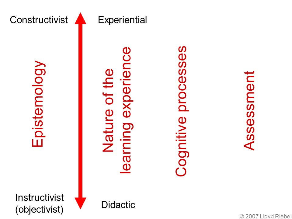 © 2007 Lloyd Rieber Constructivist Instructivist (objectivist) Experiential Didactic Nature of the learning experience Cognitive processes Assessment Epistemology
