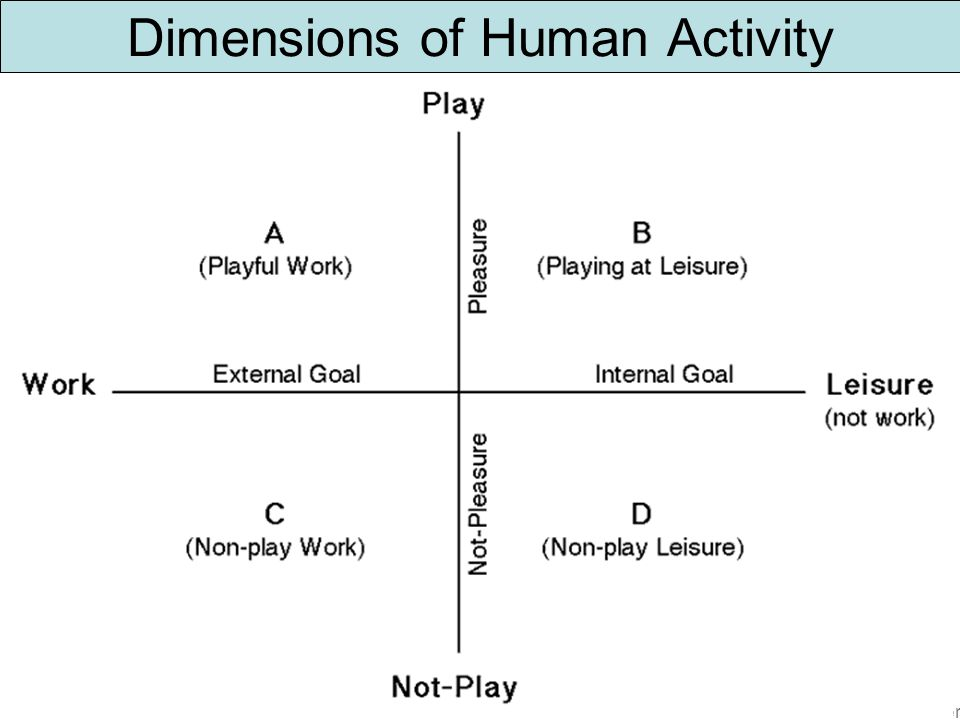 Dimensions of Human Activity