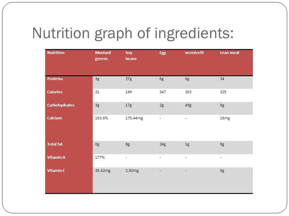 Nutrition graph of ingredients: Nutrition Mustard greens Soy beans EggvermicelliLean meat Proteins3g27g6g0g34 Calories21149347203325 Carbohydrates3g17g2g49g0g Calcium103.6%175.44mg--16mg Total fat0g8g24g1g9g Vitamin A177%---- Vitamin C35.42mg2.92mg--0g