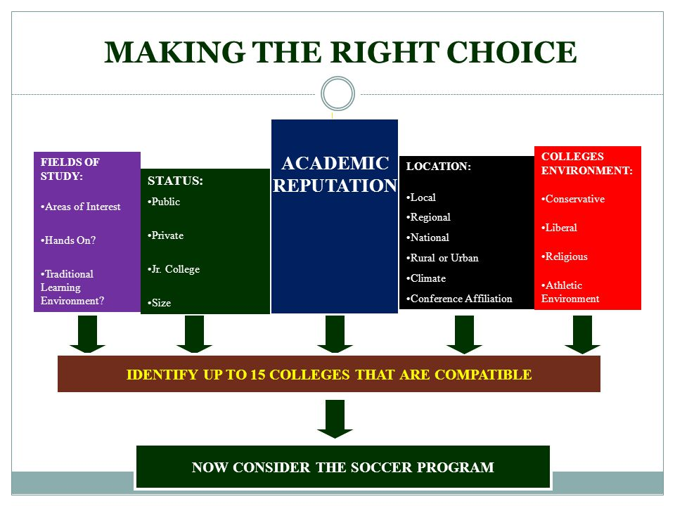 ACADEMIC REPUTATION IDENTIFY UP TO 15 COLLEGES THAT ARE COMPATIBLE NOW CONSIDER THE SOCCER PROGRAM MAKING THE RIGHT CHOICE FIELDS OF STUDY: Areas of Interest Hands On.