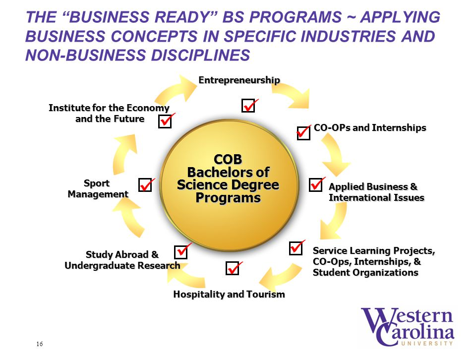 16 COB Bachelors of Science Degree Programs Entrepreneurship CO-OPs and Internships Applied Business & International Issues Service Learning Projects, CO-Ops, Internships, & Student Organizations Hospitality and Tourism Study Abroad & Undergraduate Research Institute for the Economy and the Future SportManagement THE BUSINESS READY BS PROGRAMS ~ APPLYING BUSINESS CONCEPTS IN SPECIFIC INDUSTRIES AND NON-BUSINESS DISCIPLINES