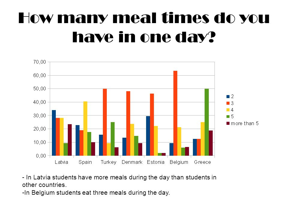 How many meal times do you have in one day.