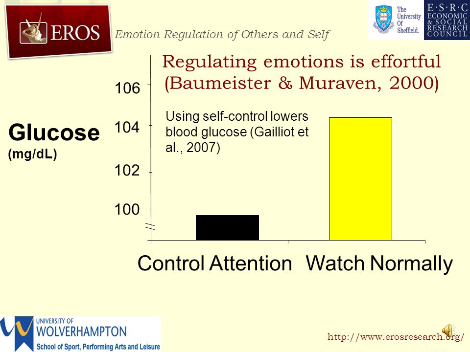 Emotion Regulation of Others and Self http://www.erosresearch.org/ Emotions and emotion regulation If emotions experienced in sport influence the goal attainment, then strategies to manage emotions during competition become important (Terry, 1995).