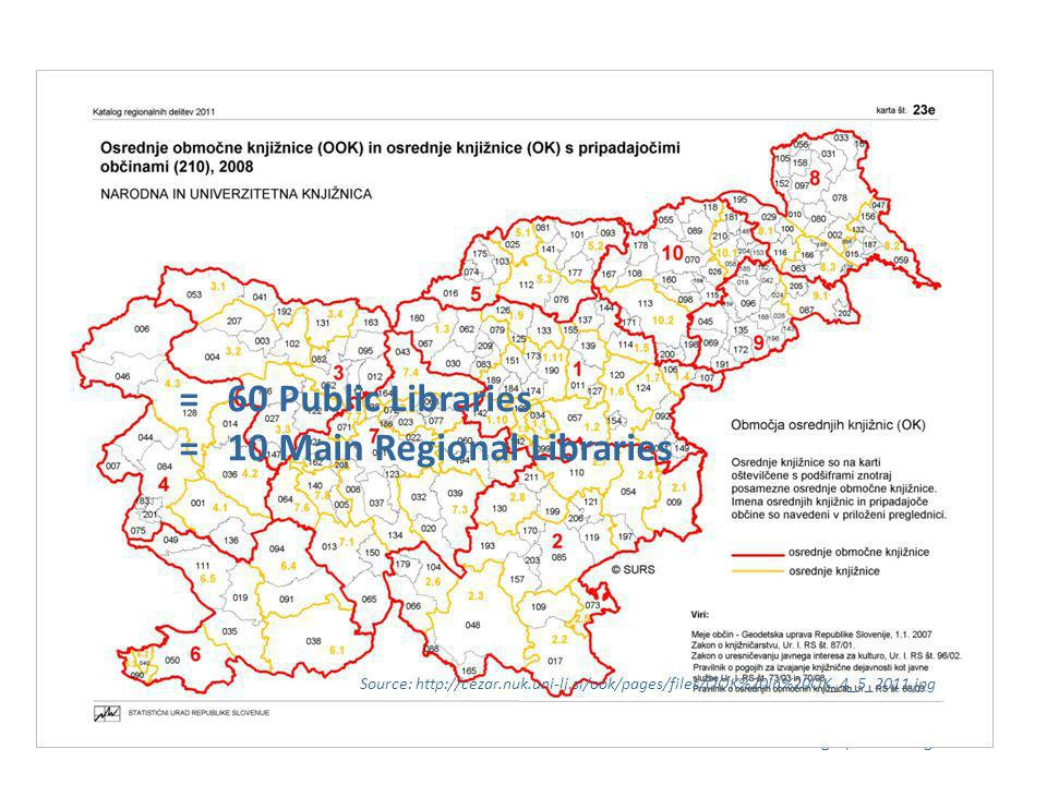 Public Libraries Association Association of Managers/Directors of Public Libraries National and University Library Consortium COSEC; Coordinator of special tasks for Main Regional Libraries Municipalities Founder, Co-Financer Public Libraries in Slovenia Ministry of Education, Science, Culture and Sport National Council for Libraries Activities Slovenian Library Association Section for Public Libraries Institute of Information Science – IZUM Slovenian Public Bibliographic Catalogue = 60 Public Libraries = 10 Main Regional Libraries Source: http://cezar.nuk.uni-lj.si/ook/pages/files/OOK%20in%20OK_4_5_2011.jpg