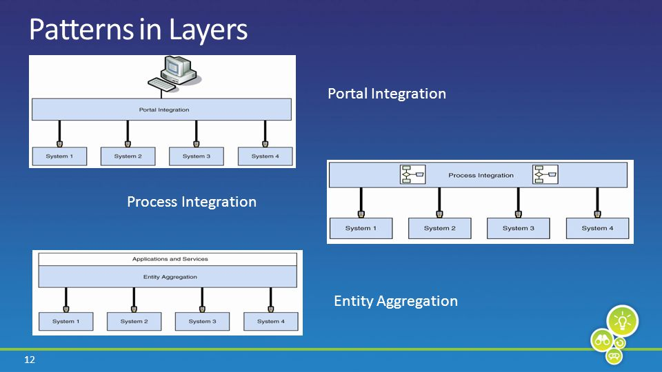 12 Patterns in Layers Portal Integration Process Integration Entity Aggregation