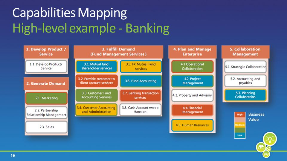 16 Capabilities Mapping High-level example - Banking Business Value