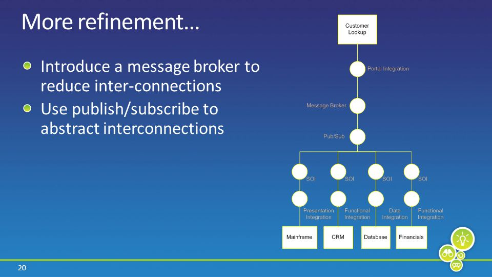 20 More refinement… Introduce a message broker to reduce inter-connections Use publish/subscribe to abstract interconnections