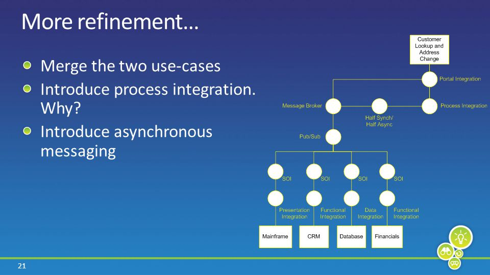 21 More refinement… Merge the two use-cases Introduce process integration.