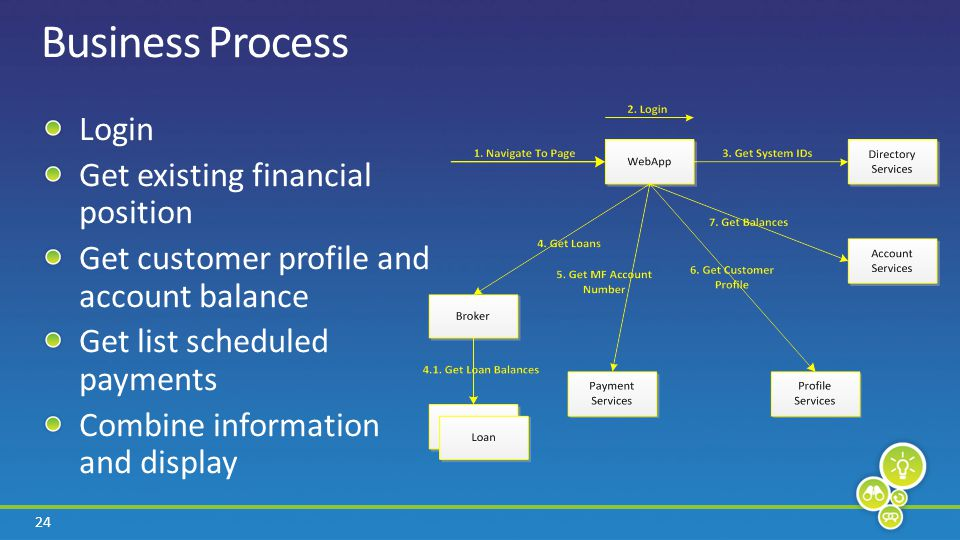 24 Business Process Login Get existing financial position Get customer profile and account balance Get list scheduled payments Combine information and display