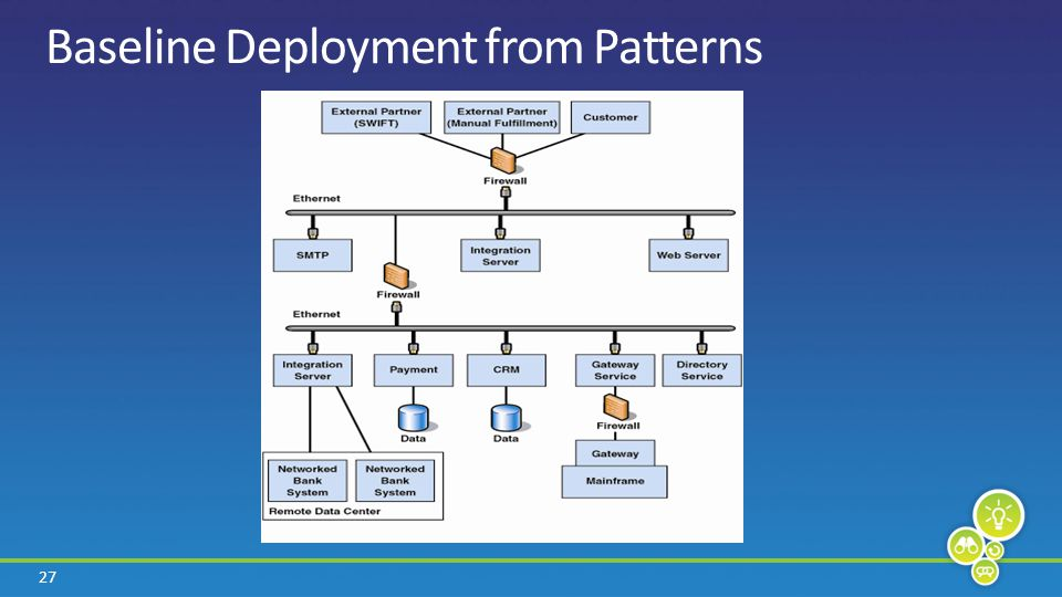 27 Baseline Deployment from Patterns
