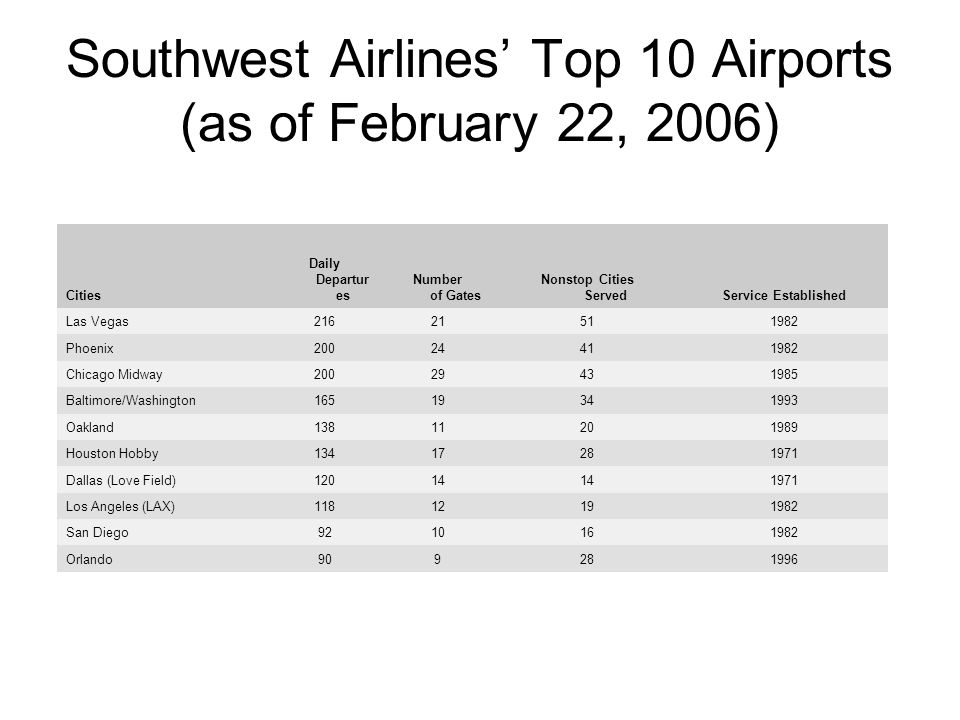 Southwest Airlines Top 10 Airports (as of February 22, 2006) Cities Daily Departur es Number of Gates Nonstop Cities ServedService Established Las Vegas21621511982 Phoenix20024411982 Chicago Midway20029431985 Baltimore/Washington16519341993 Oakland13811201989 Houston Hobby13417281971 Dallas (Love Field)12014 1971 Los Angeles (LAX)11812191982 San Diego9210161982 Orlando909281996