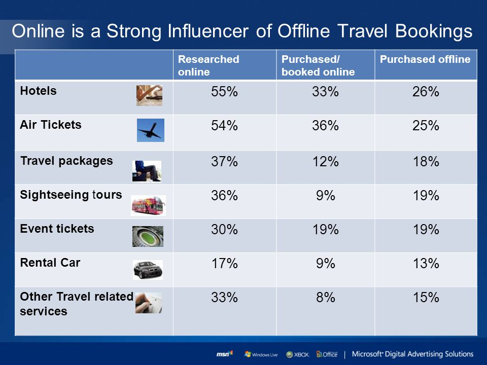 Online is a Strong Influencer of Offline Travel Bookings Researched online Purchased/ booked online Purchased offline Hotels 55%33%26% Air Tickets 54%36%25% Travel packages 37%12%18% Sightseeing tours 36%9%19% Event tickets 30%19% Rental Car 17%9%13% Other Travel related services 33%8%15%