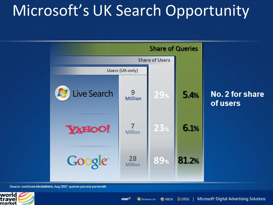 Microsofts UK Search Opportunity Users (UK-only) 7 Million 28 Million 9 Million Share of Users Share of Queries 6.
