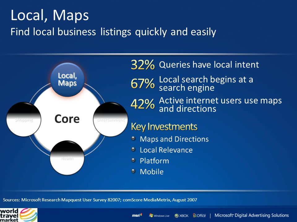 Local, Maps Find local business listings quickly and easily Sources: Microsoft Research Mapquest User Survey 82007; comScore MediaMetrix, August 2007 Core ShoppingEntertainment Health Local,Maps Local search begins at a search engine Queries have local intent Active internet users use maps and directions