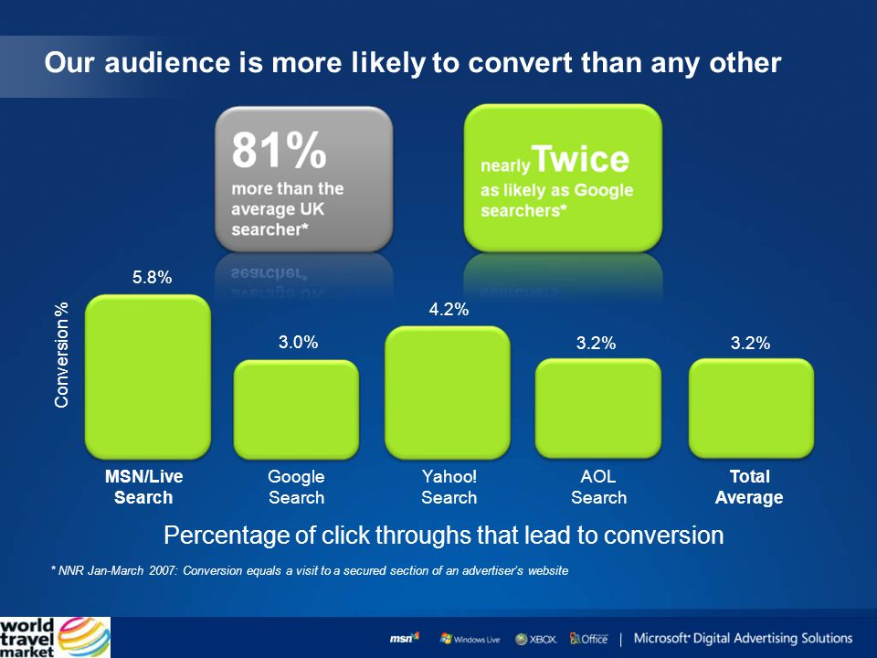 Our audience is more likely to convert than any other * NNR Jan-March 2007: Conversion equals a visit to a secured section of an advertisers website Percentage of click throughs that lead to conversion MSN/Live Search Conversion % Google Search Yahoo.