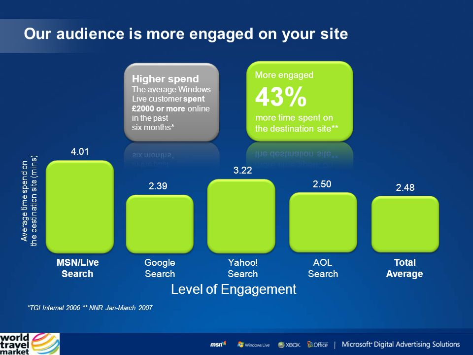 Our audience is more engaged on your site *TGI Internet 2006 ** NNR Jan-March 2007 MSN/Live Search Average time spend on the destination site (mins) Google Search Yahoo.
