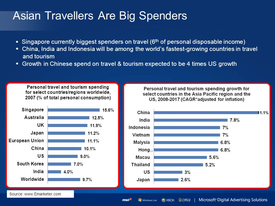 Asian Travellers Are Big Spenders Singapore currently biggest spenders on travel (6 th of personal disposable income) China, India and Indonesia will be among the worlds fastest-growing countries in travel and tourism Growth in Chinese spend on travel & tourism expected to be 4 times US growth Source: www.Emarketer.com