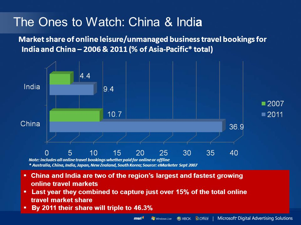 The Ones to Watch: China & India China and India are two of the regions largest and fastest growing online travel markets Last year they combined to capture just over 15% of the total online travel market share By 2011 their share will triple to 46.3% Market share of online leisure/unmanaged business travel bookings for India and China – 2006 & 2011 (% of Asia-Pacific* total) Note: includes all online travel bookings whether paid for online or offline * Australia, China, India, Japan, New Zealand, South Korea; Source: eMarketer Sept 2007