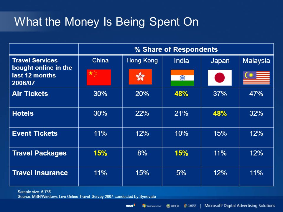What the Money Is Being Spent On Sample size: 6,736 Source: MSN/Windows Live Online Travel Survey 2007 conducted by Synovate % Share of Respondents Travel Services bought online in the last 12 months 2006/07 ChinaHong Kong IndiaJapanMalaysia Air Tickets30%20%48%37%47% Hotels30%22%21%48%32% Event Tickets11%12%10%15%12% Travel Packages15%8%15%11%12% Travel Insurance11%15%5%12%11%