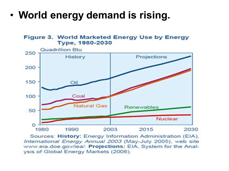 World energy demand is rising.