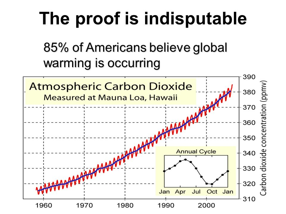 The proof is indisputable 85% of Americans believe global warming is occurring