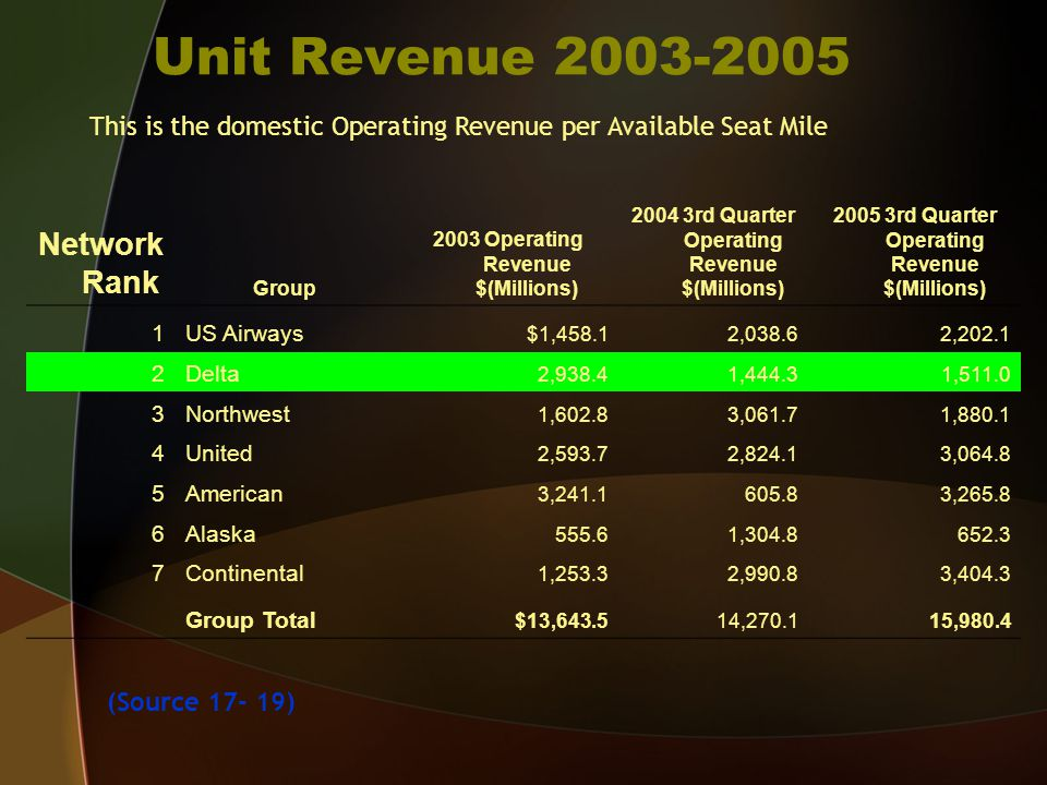 Unit Revenue 2003-2005 Network Rank Group 2003 Operating Revenue $(Millions) 2004 3rd Quarter Operating Revenue $(Millions) 2005 3rd Quarter Operating Revenue $(Millions) 1US Airways $1,458.12,038.62,202.1 2Delta 2,938.41,444.31,511.0 3Northwest 1,602.83,061.71,880.1 4United 2,593.72,824.13,064.8 5American 3,241.1605.83,265.8 6Alaska 555.61,304.8652.3 7Continental 1,253.32,990.83,404.3 Group Total $13,643.514,270.115,980.4 This is the domestic Operating Revenue per Available Seat Mile (Source 17- 19)