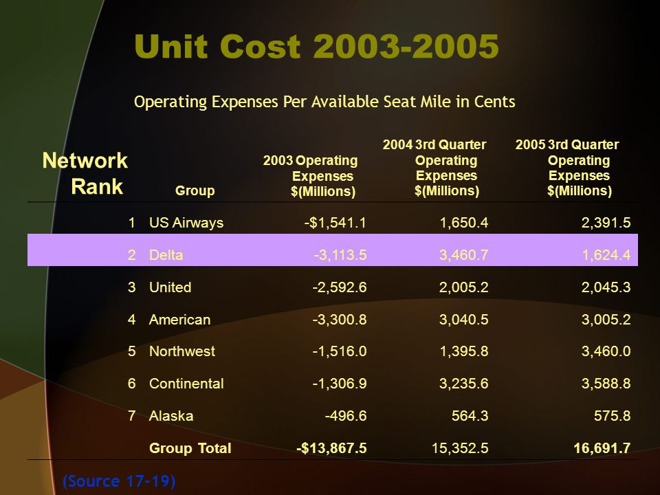 Unit Cost 2003-2005 Network Rank Group 2003 Operating Expenses $(Millions) 2004 3rd Quarter Operating Expenses $(Millions) 2005 3rd Quarter Operating Expenses $(Millions) 1US Airways-$1,541.11,650.42,391.5 2Delta-3,113.53,460.71,624.4 3United-2,592.62,005.22,045.3 4American-3,300.83,040.53,005.2 5Northwest-1,516.01,395.83,460.0 6Continental-1,306.93,235.63,588.8 7Alaska-496.6564.3575.8 Group Total-$13,867.515,352.516,691.7 Operating Expenses Per Available Seat Mile in Cents (Source 17-19)