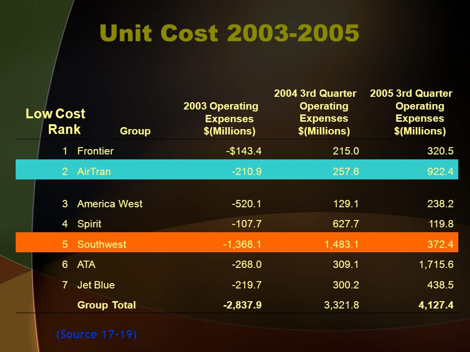 Unit Cost 2003-2005 Low Cost Rank Group 2003 Operating Expenses $(Millions) 2004 3rd Quarter Operating Expenses $(Millions) 2005 3rd Quarter Operating Expenses $(Millions) 1Frontier-$143.4215.0320.5 2AirTran-210.9257.6922.4 3America West-520.1129.1238.2 4Spirit-107.7627.7119.8 5Southwest-1,368.11,483.1372.4 6ATA-268.0309.11,715.6 7Jet Blue-219.7300.2438.5 Group Total-2,837.93,321.84,127.4 (Source 17-19)