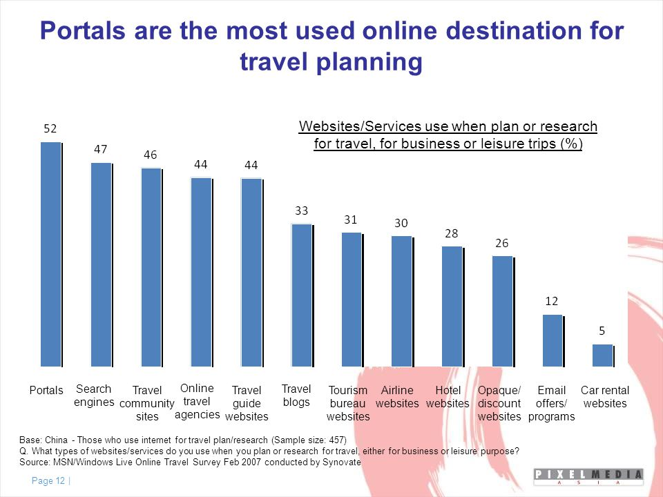 Page 12 | Base: China - Those who use internet for travel plan/research (Sample size: 457) Q.