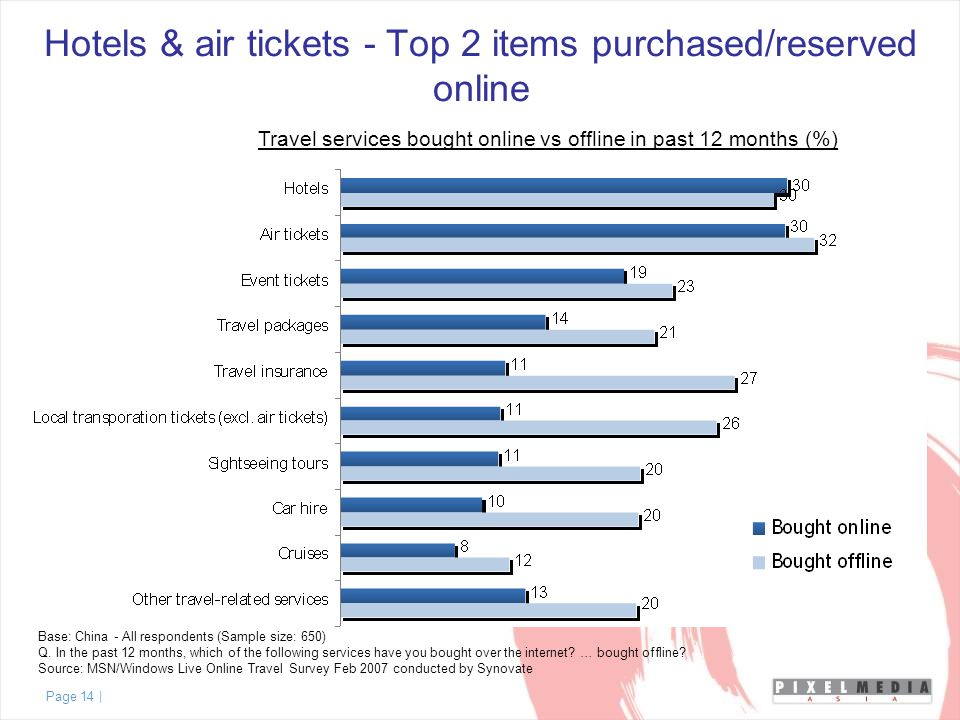 Page 14 | Hotels & air tickets - Top 2 items purchased/reserved online Base: China - All respondents (Sample size: 650) Q.