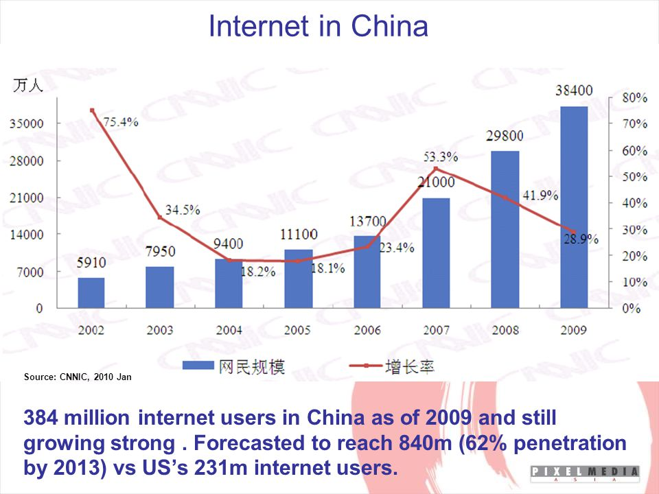 Internet in China Source: CNNIC, 2010 Jan 384 million internet users in China as of 2009 and still growing strong.