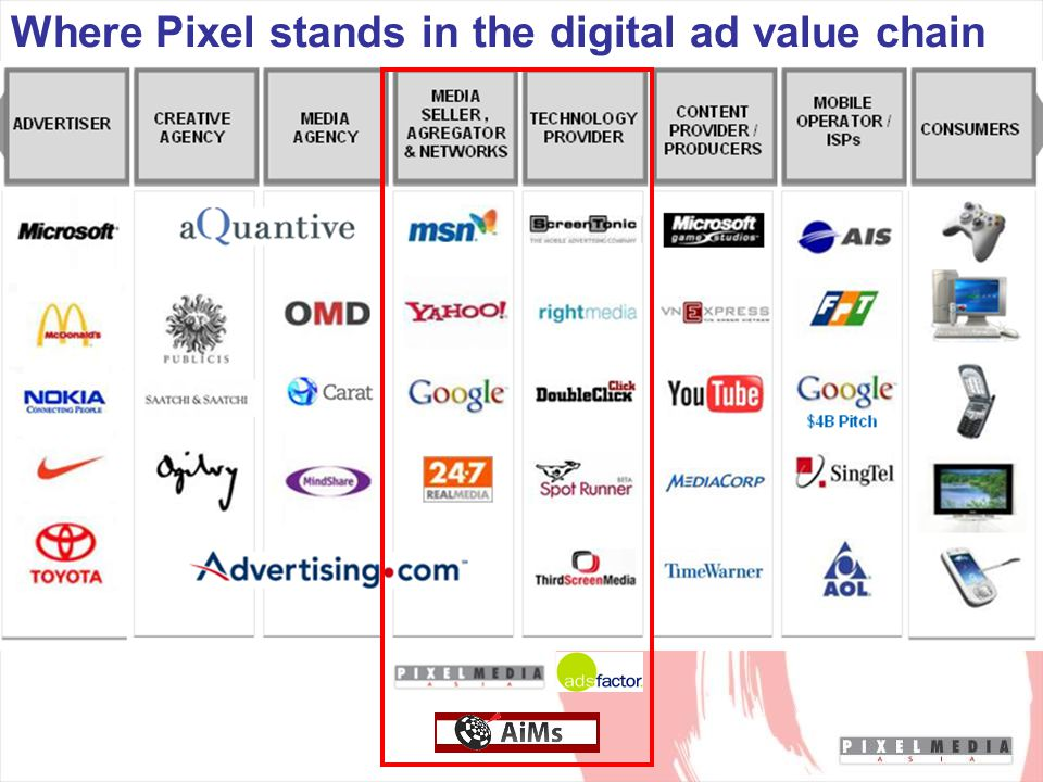 Where Pixel stands in the digital ad value chain