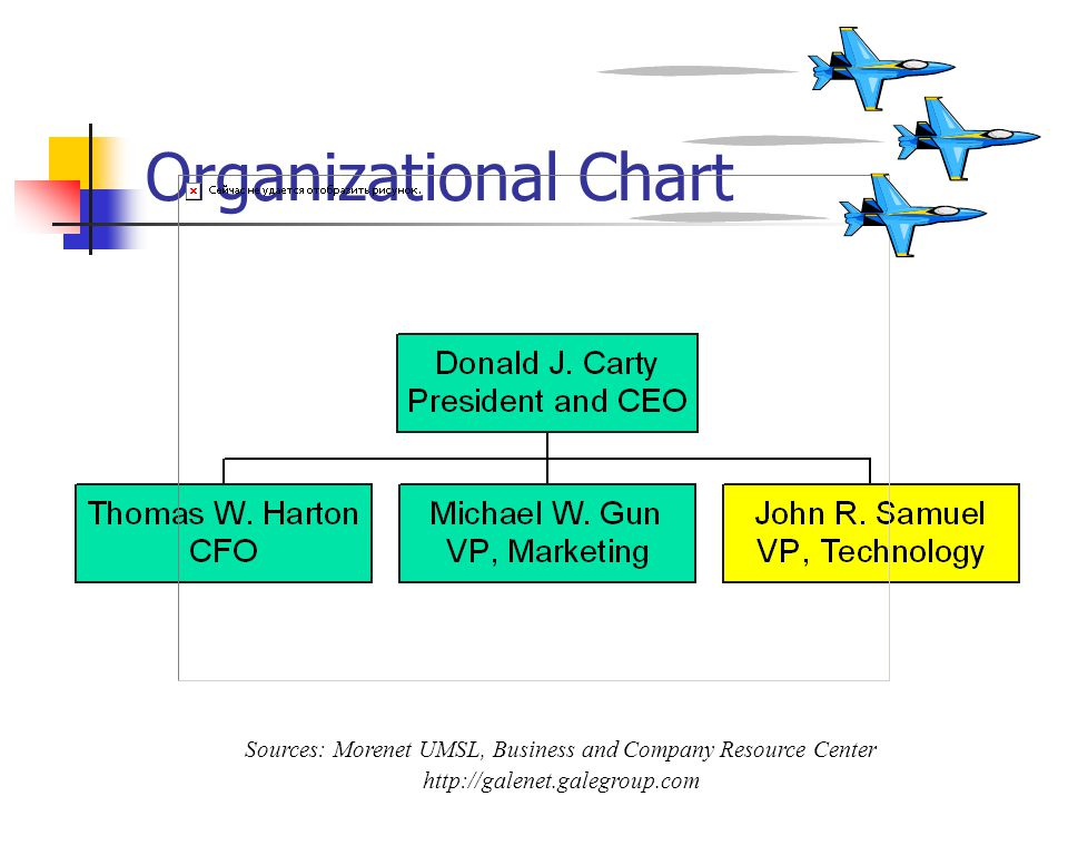 Organizational Chart Sources: Morenet UMSL, Business and Company Resource Center http://galenet.galegroup.com