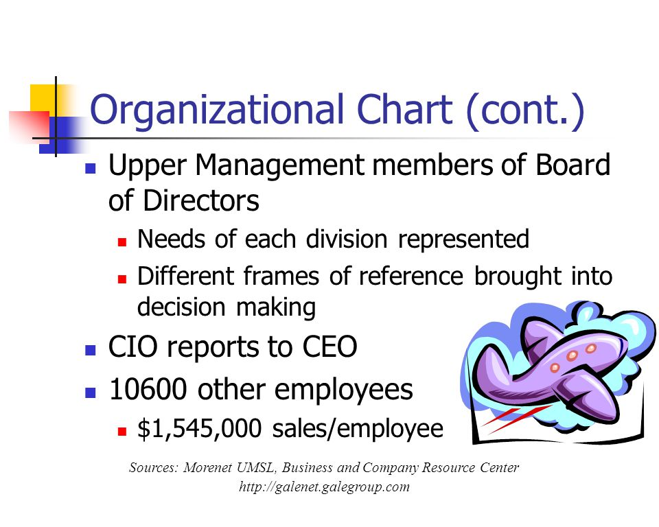 Organizational Chart (cont.) Upper Management members of Board of Directors Needs of each division represented Different frames of reference brought into decision making CIO reports to CEO 10600 other employees $1,545,000 sales/employee Sources: Morenet UMSL, Business and Company Resource Center http://galenet.galegroup.com