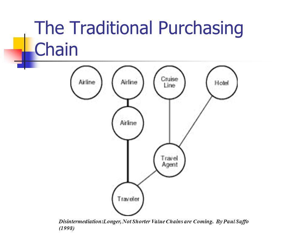 The Traditional Purchasing Chain Disintermediation:Longer, Not Shorter Value Chains are Coming.