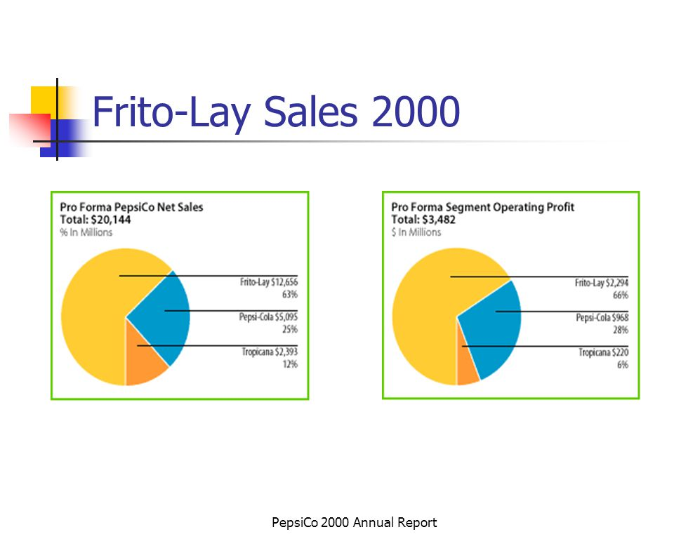 PepsiCo 2000 Annual Report Frito-Lay Sales 2000