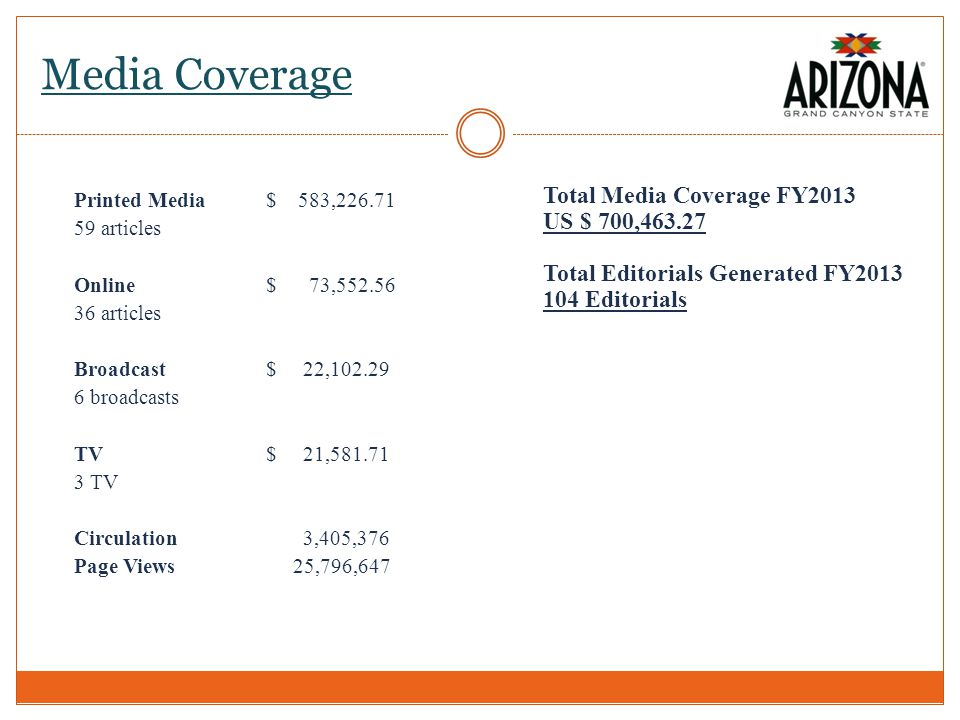 Media Coverage Printed Media$ 583,226.71 59 articles Online$ 73,552.56 36 articles Broadcast$ 22,102.29 6 broadcasts TV$ 21,581.71 3 TV Circulation 3,405,376 Page Views 25,796,647 Total Media Coverage FY2013 US $ 700,463.27 Total Editorials Generated FY2013 104 Editorials